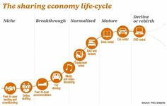 The sharing economy life-cycle - Infographic Business Model, Industry Research, Economic Systems, Sharing Economy, Star System, Free Market, Blockchain Technology, Socialism