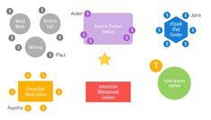 CCSD's Instructional Technology Blog: Tuesday Tech Tip(s): 7 Classroom…