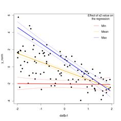 This post will introduce you to bayesian regression in R, see the reference list at the end of the post for further information concerning this very broad topic. Bayesian regression Bayesian statistics turn around the Bayes theorem, which in a regression context is the following: $$ P(theta|Data) propto P(Data|theta) times P(theta) $$ Where (theta) is […]