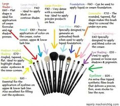"""makeup brushes; I have always thought it funny when people say """"cruelty free, or they are vegans"""" the whole while using brushes from animals who are raised for this purpose, its astounding how people can be so ignorant when it comes to details or overlook """"things"""" because they dont want to see the truth even if they already really KNOW~Rickie Pratt~"""