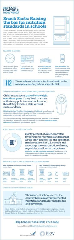 Schools and students benefit from strong nutrition standards; however, the majority of U.S. students attend schools that still sell less-healthy snacks and drinks. With roughly 1 in 3 young people overweight or obese, it's time to make sure that all our children have access to healthy snacks in school. View this infographic to learn about school snacks and how they impact students' diets: http://www.healthyschoolfoodsnow.org/snack-facts-raising-the-bar-for-nutrition-standards-in-schools/