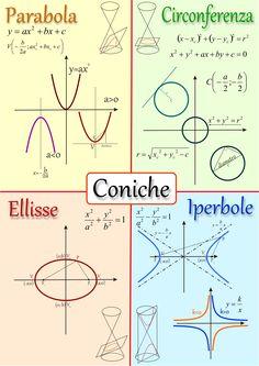 Le coniche. Elementi essenziali Mathematics Geometry, Physics And Mathematics, Math Charts, Maths Solutions, Math Notes, Precalculus, Math Formulas, Montessori Math, Maths Algebra