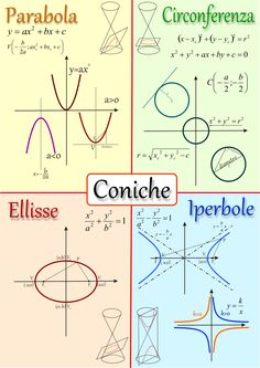 Gráficos Gcse Math, Maths Algebra, Calculus, Montessori Math, Homeschool Math, Math Formula Chart, Math Tutorials, Math Poster, Physics And Mathematics