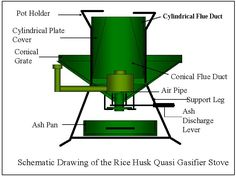 Super Turbo Rice Husk Stove (5.5 kW) for Small-Cottage Industry Use | Improved Biomass Cooking Stoves