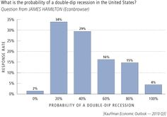 Odds of a Double-dip Recession = 44% (August 2010)