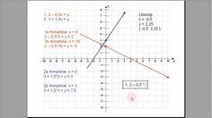 Tutorial, Lineare Gleichungssysteme grafisch lösen