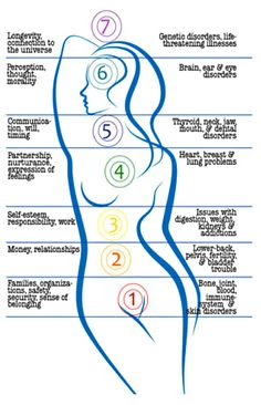 Chart via Dr Mona Lisa Schulz, a gifted medical intuitive with a PhD in behavioral neuroscience.