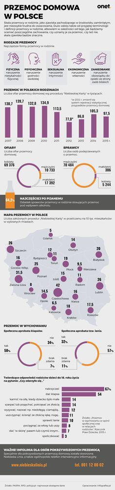 Przemoc domowa w Polsce - Dziecko Amnesty International, Criminology, Trivia, Crime, Crime Comics