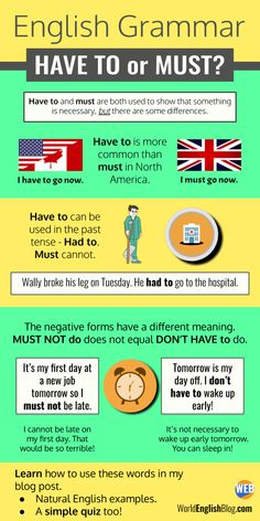 """Several of my English students have asked me """"Should I use Have To or Must?"""" I made this Grammar Guide and Infographic to help answer this question. Easy Grammar, Grammar Quiz, English Grammar Rules, Learn English Grammar, English Writing Skills, English Reading, English Vocabulary Words, English Idioms, Learn English Words"""