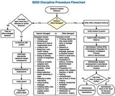 Sample Elementary school wide behavior matrix. Find the