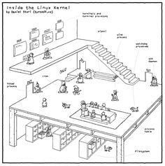 Inside the Linux Kernel geek comic