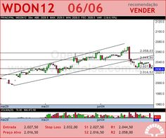 Instrumento BMF - WDON12 - 06/06/2012 #WDON12 #analises #bovespa