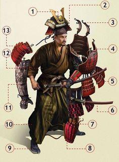 1(Kabuto)-2(Shikoro)-3(Watagami)-4(Do)-5(Kusazuri)-6(Wakizashi,katana)-7(Haidate)-8(Suneate)-9(Tabi)-10(Hakama)-11(Kote)-12(Hitatare)-13(Sode)