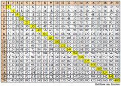 Multiplication Table 1 100 Multiplication Table To 20