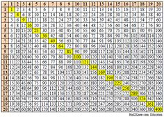 Times Table Chart to 100X100 | Times Table