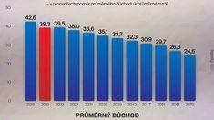 Adaptace místo reformy? Hrozí nízké důchody, práce do 69 let nebo obří deficit - Novinky.cz Bar Chart, Bar Graphs