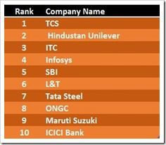 The Most Admired Indian companies of 2013! Do you agree with them.. ? http://trak.in/business/indias-most-admired-companies-in-2013-tcs-tops/
