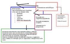 Biblioteca Virtual Miguel de Cervantes | Crónicas de Lecturas | Scoop.it