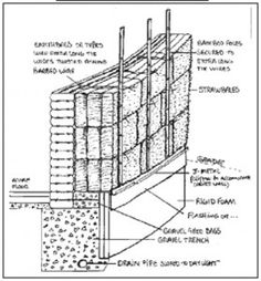 The advantage of combining two alternative natural building mediums: load-bearing earthbag walls provide mega-thermal mass, while an exterior straw-bale wrap provides mega-insulation.