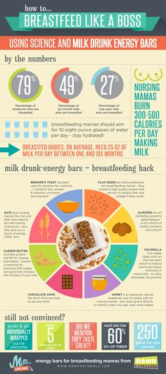 Milk Drunk Protein Bars from RAWR Naturals - the most complete nutrition for nursing moms available. Boost milk production while fueling your body with protein and fiber - all with only 5 grams of sugar. Ditch the lactation cookies and try our bars instead! Makes an awesome baby shower gift for the healthy mom-to-be!