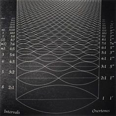 Frequency and the Law of Vibration (Musical Tones depicted visually as Vibration over Frequency). In the year Albert Einstein proved that we can break matter down into smaller components and that, when we do, we move beyond the Material Realm. Music Math, Everything Is Energy, E Mc2, Quantum Physics, Music Theory, Art Graphique, Sacred Geometry, Mathematics, Musicals