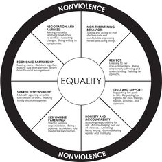 Abuse isn't just physical: Power and control wheel for