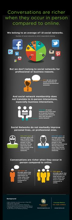 What Is The Potential For Moving Business And Professional Online Connctions Into Offline Face-to-Face Conversations? #Infograpic