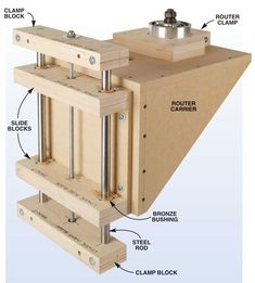 Shop-Made Router Lift Features you can't buy at a price you won't believe. By Bruce Kieffer and Richard Tendick Router lifts are hot items these days and for good reason. Good link!