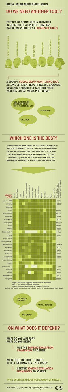 Matriz para elegir herramientas de Social Monitoring. La matriz deja algunos elementos básicos fuera pero puede ser muy útil para las empresas que quieren navegar entre las cientos que hay. Aquí en México aplica aún menos considerando que casi ninguna ataca al español como se debe.