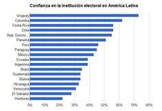 Hondureños no Confían en el Tribunal Supremo  Electoral.