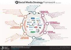 Social Media Strategy Framework by Ross Dawson. Clear. Complete. Cohesive. Comprehensive. Two thumbs up!