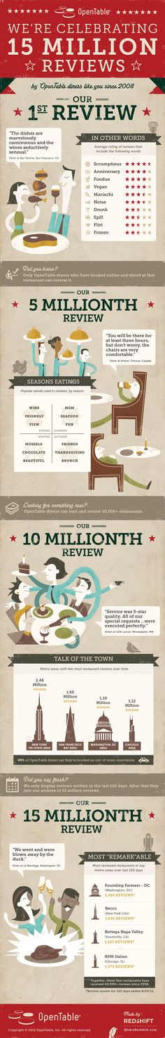 OpenTable Hits 15 Million Restaurant Reviews [INFOGRAPHIC]