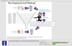 The Singing Funnel Method