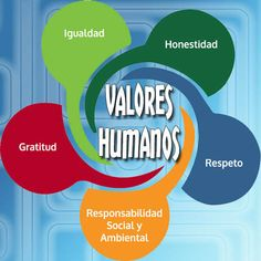 cuales-son-los-valores-humanos-mas-importantes-7 Educacion Intercultural, Mindfulness, Chart, Tips, Activities, Frases, Educational Activities, Philosophy Of Education, Family Images
