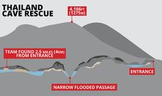 THE mission to save the 12 boys and their coach trapped in a complex cave system is currently underway. But how did the Thai soccer end up in the cave?
