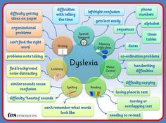 Dyslexia as a Mind Map (Created in PowerPoint). This list of difficulties is not exhaustive but is a flavour of some of the issues that can affect students with dyslexia.