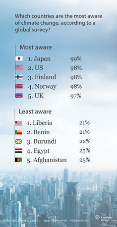 Where in the world is most and least aware of climate change? | Carbon Brief