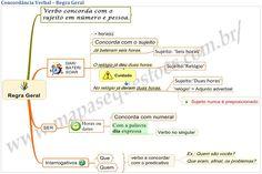 Mapa-Mental-de-Português-Concordância-Verbal-Regra-Geral.jpg (imagem JPEG, 1017 × 677 pixels) - Redimensionada (92%)