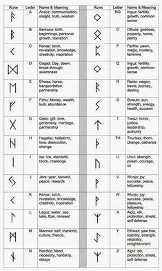 Ancient Runes Ring Custom Rune Viking Elder Futhark- pure silver symbols and meanings Account Suspended Norse Tattoo, Viking Tattoos, Viking Rune Tattoo, Greek Symbol Tattoo, Ancient Tattoo, Inca Tattoo, Tattoo Symbol Meaning, Warrior Symbol Tattoo, Lotus Tattoo Meaning