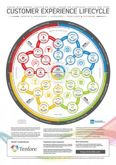 Understanding the customer lifecycle in a digital world is particulary difficult because of the many touchpoints and the way customers do research and influence each other while making ever faster decisions - mostly beyond your control. We use the Customer Extension Lifecycle or CEL360 - a 360-degree customer view - to help our customers to get a grip on their customer's journeys and help them successfully execute a customer-centric growth strategy.