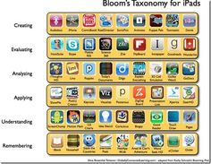 Bloom's Taxonomy: The 21st Century Version