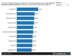 """Balears (2013), segona regió europea  (després dels Açores) en abandonament escolar. Font: Eurostat via """"El Confidencial"""""""