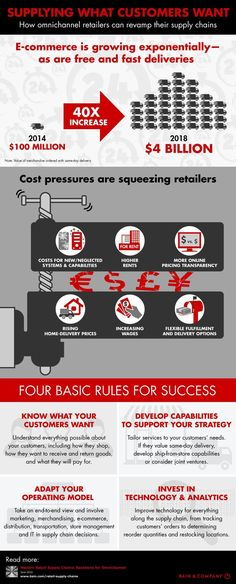 [Infographic] Modern Retail Supply Chains: Why Investment in Omnichannel Is Rising