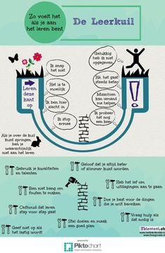 De Leerkuil: zo voelt het als je aan het leren bent! Mooie infographic van @TalentenLab