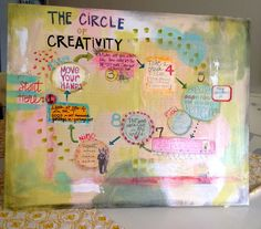 The Circle of Creativity - TMcFayden