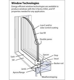 use spectrally selective low E coatings on south and west facing windows to increase energy efficiency.