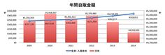 自動販売機、券売機の年間自販金額(2009年〜2014年推移)