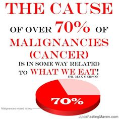 Almost every health care professional and most medical consumers now know that the cause of over 70% of malignancies is in some way related to what we eat. Denatured food, is a main source of breast and colon/rectal cancer as well as of lung cancer in nonsmokers. - Dr. Max Gerson