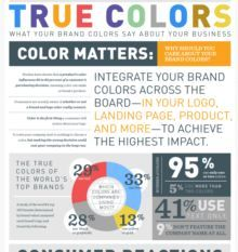 True Colors: What Your Brand Colors Say About Your Business —Studies have shown that a product's color influence 60 to 80 percent of a customers purchasing decision.   —Consumers are accurately aware of whether or not a brand and logo color really connect. —Color is the first thing a consumer will notice about your logo.  —The wrong decision could cost your company in the long run. http://blog.marketo.com
