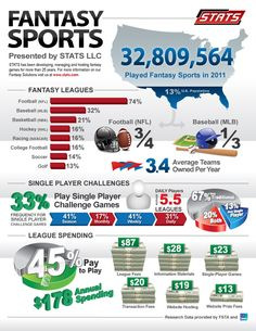 Over 22 million people have played Fantasy Sports in 2014.  Check us out at http://www.sportsdepotaustin.Webstore.com  Follow us on Twitter @sportsjp